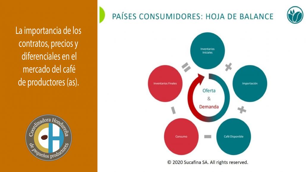 La importancia de los contratos, precios y diferenciales en el mercado del café de productores (as).